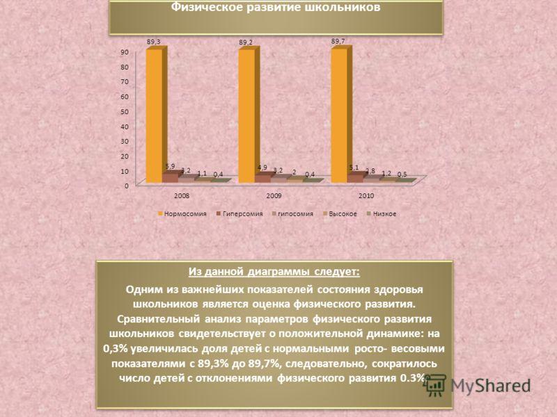 Физическое развитие школьников Из данной диаграммы следует: Одним из важнейших показателей состояния здоровья школьников является оценка физического развития. Сравнительный анализ параметров физического развития школьников свидетельствует о положител