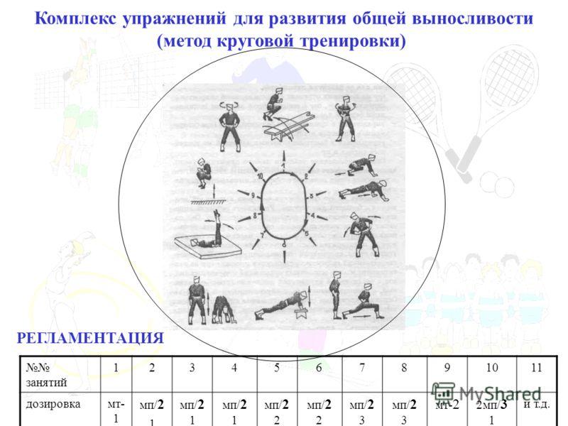 Комплекс упражнений для развития общей выносливости (метод круговой тренировки) РЕГЛАМЕНТАЦИЯ занятий 1234567891011 дозировкамт- 1 мп/ 2 1 мп/ 2 1 мп/ 2 2 мп/ 2 3 мт- 2 2мп/ 3 1 и т.д.