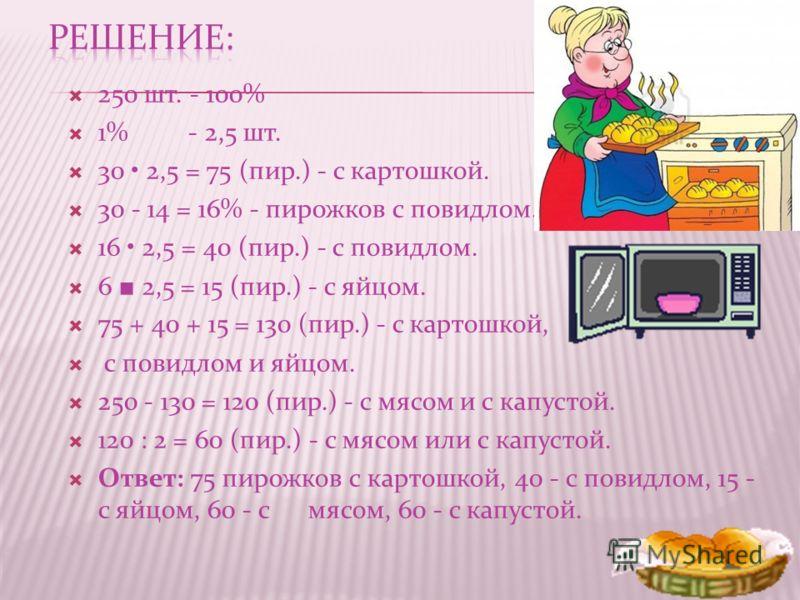 250 шт. - 100% 1% - 2,5 шт. 30 2,5 = 75 (пир.) - с картошкой. 30 - 14 = 16% - пирожков с повидлом. 16 2,5 = 40 (пир.) - с повидлом. 6 2,5 = 15 (пир.) - с яйцом. 75 + 40 + 15 = 130 (пир.) - с картошкой, с повидлом и яйцом. 250 - 130 = 120 (пир.) - с м