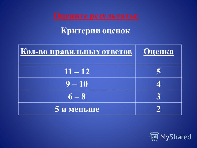 Оцените результаты: Критерии оценок Кол-во правильных ответовОценка 11 – 125 9 – 104 6 – 83 5 и меньше2
