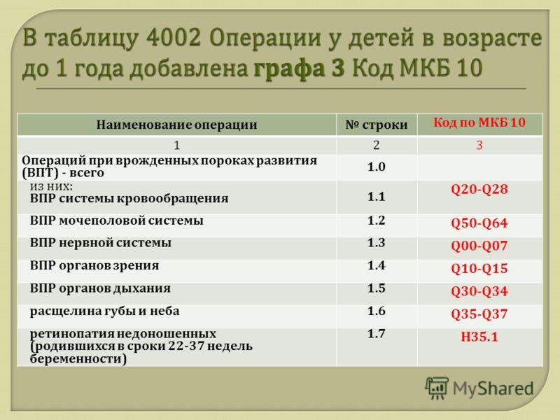 Наименование операции строки Код по МКБ 10 123 Операций при врожденных пороках развития ( ВПТ ) - всего 1.0 из них : ВПР системы кровообращения 1.1 Q20-Q28 ВПР мочеполовой системы 1.2 Q50-Q64 ВПР нервной системы 1.3 Q00-Q07 ВПР органов зрения 1.4 Q10