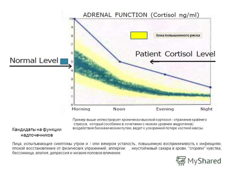 Пример выше иллюстрирует хронически высокий кортизол - отражение крайнего стресса, который (особенно в сочетании с низким уровнем андрогенов) воздействия биохимическим путем, ведет к ускоренной потере костной массы. Кандидаты на функции надпочечников