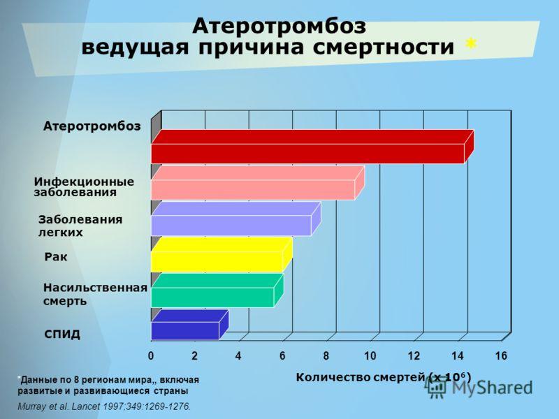 Атеротромбоз ведущая причина смертности * Атеротромбоз Инфекционные заболевания Заболевания легких Рак Насильственная смерть СПИД Количество смертей (x 10 6 ) Murray et al. Lancet 1997;349:1269-1276. 0246810121416 *Данные по 8 регионам мира,, включая
