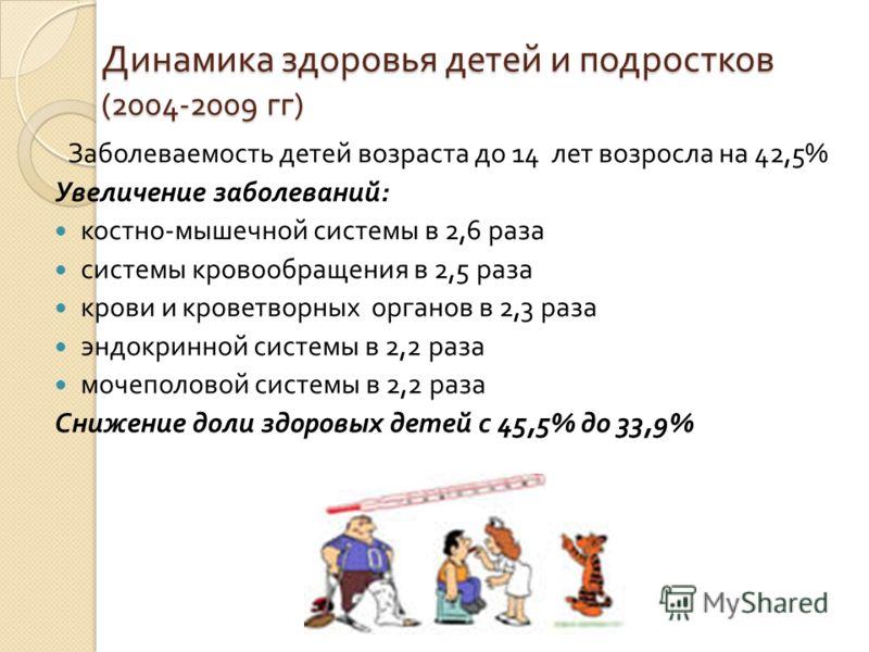 Динамика здоровья детей и подростков (2004-2009 гг ) Заболеваемость детей возраста до 14 лет возросла на 42,5% Увеличение заболеваний : костно - мышечной системы в 2,6 раза системы кровообращения в 2,5 раза крови и кроветворных органов в 2,3 раза энд