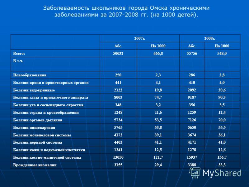 Заболеваемость школьников города Омска хроническими заболеваниями за 2007-2008 гг. (на 1000 детей). 2007г.2008г. Абс.На 1000Абс.На 1000 Всего:50032466,855756548,0 В т.ч. Новообразования2502,32862,8 Болезни крови и кроветворных органов4414,14104,0 Бол