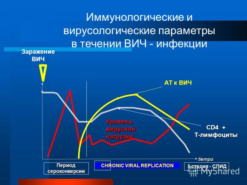 Заражение ВИЧ Уровень вирусной нагрузки АТ к ВИЧ CD4 + Т-лимфоциты tiempo Периодсероконверсии CHRONIC VIRAL REPLICATION Иммунологические и вирусологические параметры в течении ВИЧ - инфекции 5 стадия - СПИД