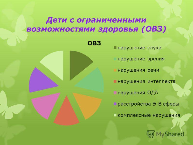 Дети с ограниченными возможностями здоровья (ОВЗ)