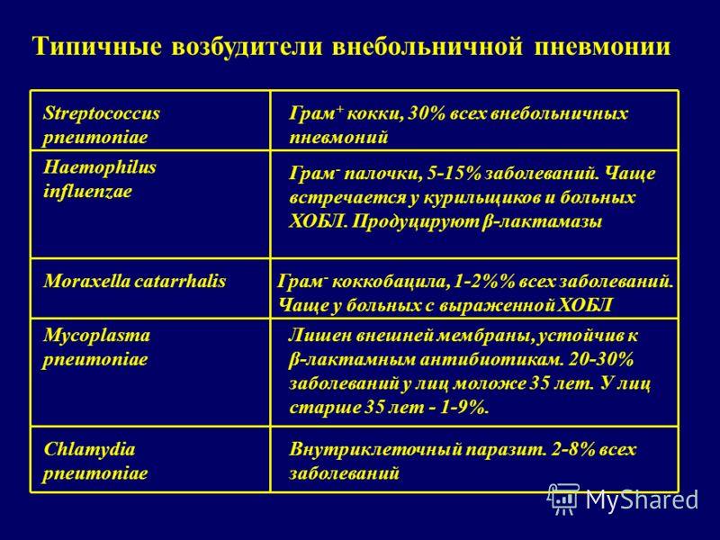 Типичные возбудители внебольничной пневмонии Moraxella catarrhalisГрам - коккобацила, 1-2% всех заболеваний. Чаще у больных с выраженной ХОБЛ Mycoplasma pneumoniae Лишен внешней мембраны, устойчив к β-лактамным антибиотикам. 20-30% заболеваний у лиц