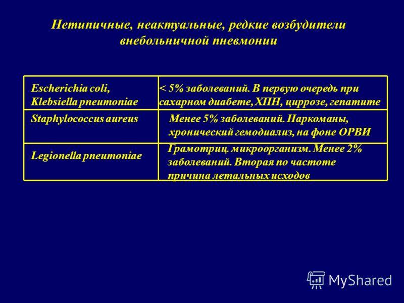 Escherichia coli, Klebsiella pneumoniae < 5% заболеваний. В первую очередь при сахарном диабете, ХПН, циррозе, гепатите Staphylococcus aureusМенее 5% заболеваний. Наркоманы, хронический гемодиализ, на фоне ОРВИ Legionella pneumoniae Грамотриц. микроо