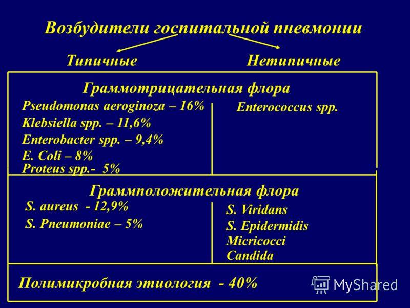 Возбудители госпитальной пневмонии Граммотрицательная флора Pseudomonas aeroginoza – 16% Klebsiella spp. – 11,6% Enterobacter spp. – 9,4% E. Coli – 8% Proteus spp.- 5% Граммположительная флора S. aureus - 12,9% S. Pneumoniae – 5% Полимикробная этиоло