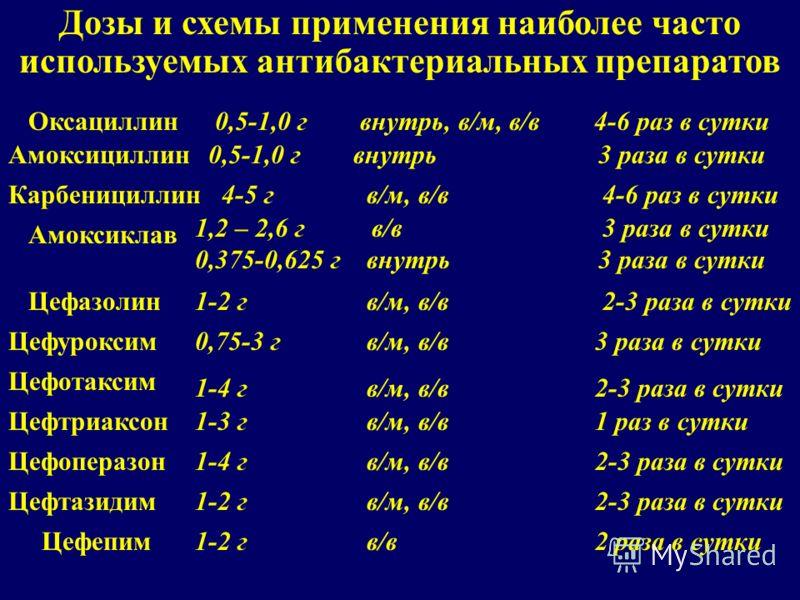 Дозы и схемы применения наиболее часто используемых антибактериальных препаратов Оксациллин0,5-1,0 г внутрь, в/м, в/в 4-6 раз в сутки Амоксициллин0,5-1,0 г внутрь 3 раза в сутки Карбенициллин4-5 г в/м, в/в 4-6 раз в сутки Амоксиклав 1,2 – 2,6 г в/в 3
