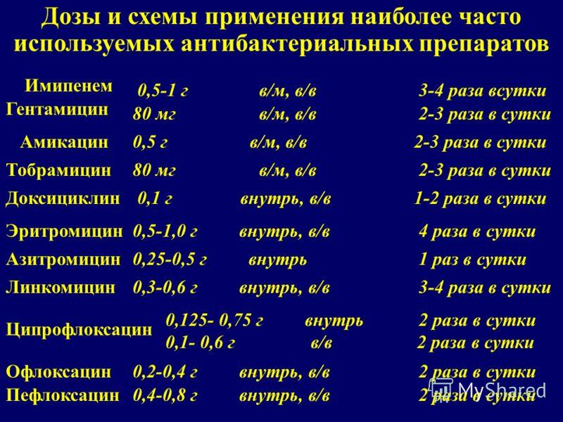 Дозы и схемы применения наиболее часто используемых антибактериальных препаратов Тобрамицин 80 мг в/м, в/в 2-3 раза в сутки Имипенем 0,5-1 г в/м, в/в 3-4 раза всутки Гентамицин 80 мг в/м, в/в 2-3 раза в сутки Амикацин0,5 г в/м, в/в 2-3 раза в сутки Д