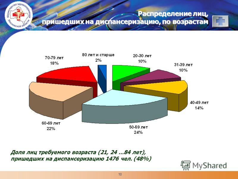 LOGO 10 Распределение лиц, пришедших на диспансеризацию, по возрастам Доля лиц требуемого возраста (21, 24 …84 лет), пришедших на диспансеризацию 1476 чел. (48%)