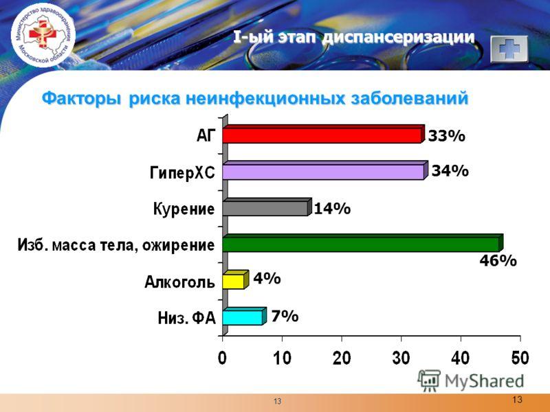 LOGO 13 33% 34% 14% 4% 7% 46% I-ый этап диспансеризации Факторы риска неинфекционных заболеваний
