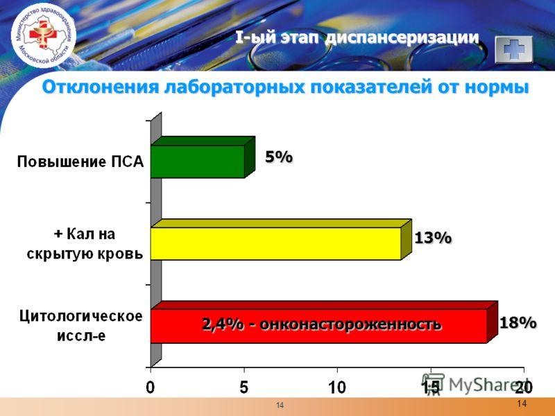 LOGO 14 I-ый этап диспансеризации Отклонения лабораторных показателей от нормы 5% 13% 2,4% - онконастороженность 18%