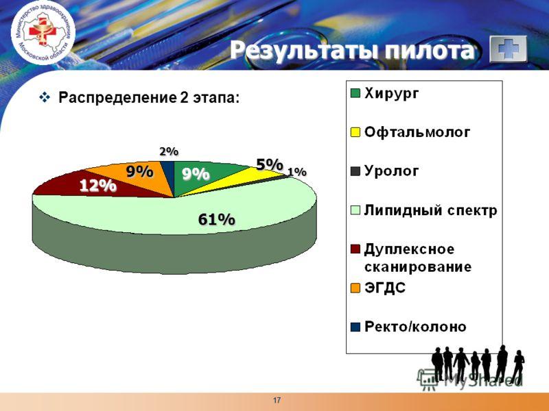 LOGO 17 Результаты пилота Распределение 2 этапа: 61% 12% 9% 9% 5% 1% 2%