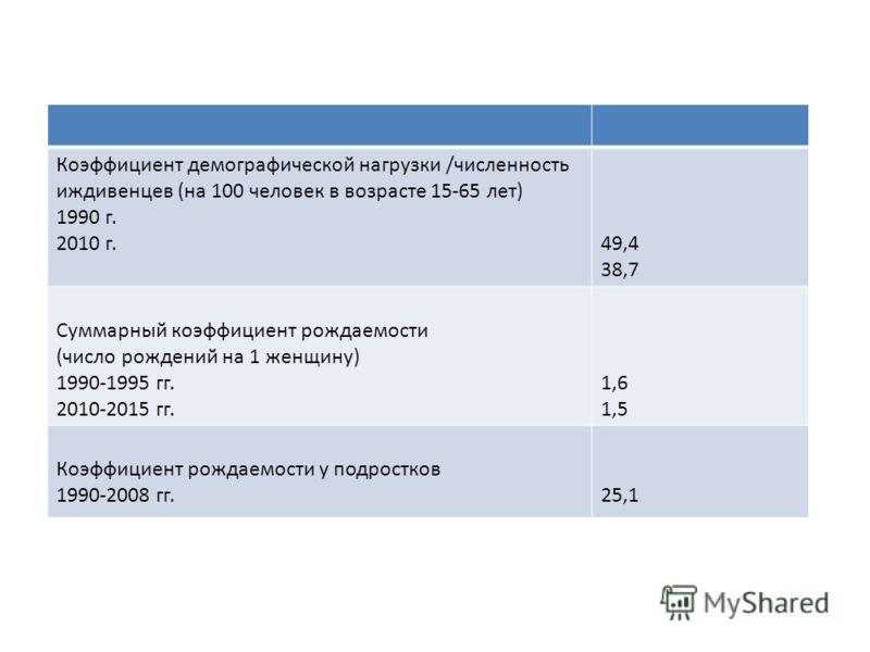 Демографические тенденции в РФ Общая численность населения (млн. чел) 1990 г. 2010 г. ожидаемая в 2030 г. 148,1 140,4 128,9 Среднегодовой прирост населения (%) 1990-1995 гг. 2010 -2015 гг. 0,1 - 0,3 Медианный возраст населения (лет) 1990 г. 2010 г. 3