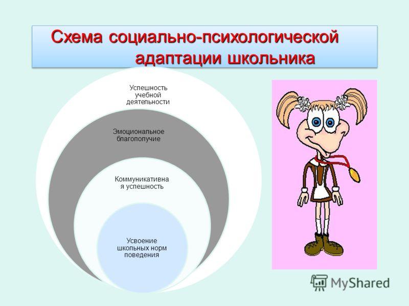 Схема социально-психологической адаптации школьника Схема социально-психологической адаптации школьника Успешность учебной деятельности Эмоциональное благополучие Коммуникативна я успешность Усвоение школьных норм поведения