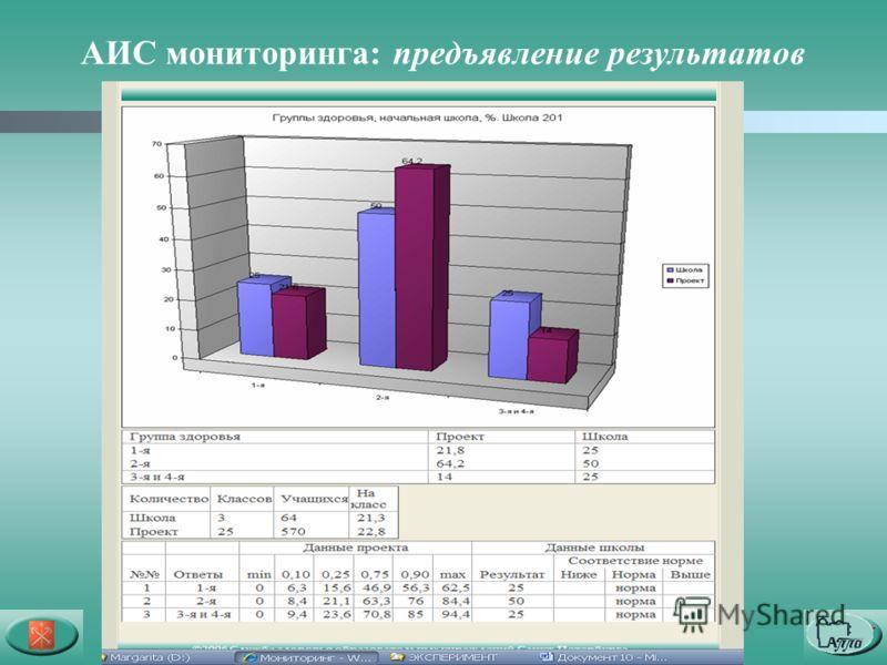 АИС мониторинга: предъявление результатов