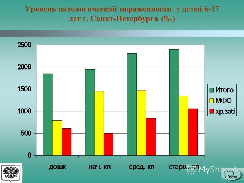 Уровень патологической пораженности у детей 6-17 лет г. Санкт-Петербурга ()