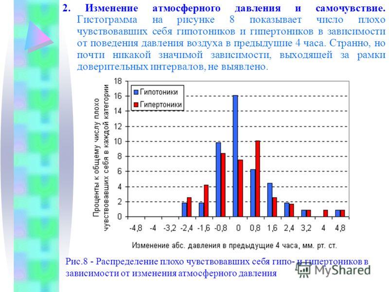 2. Изменение атмосферного давления и самочувствие. Гистограмма на рисунке 8 показывает число плохо чувствовавших себя гипотоников и гипертоников в зависимости от поведения давления воздуха в предыдущие 4 часа. Странно, но почти никакой значимой завис