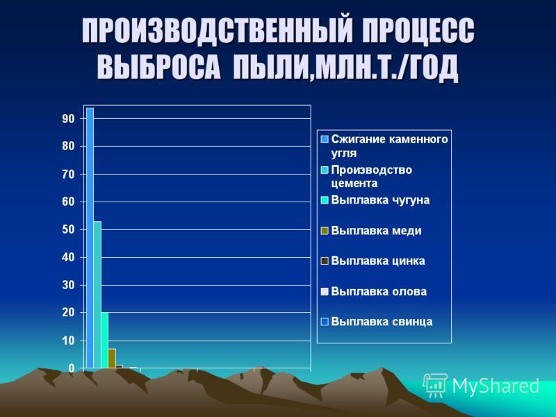 ПРОИЗВОДСТВЕННЫЙ ПРОЦЕСС ВЫБРОСА ПЫЛИ,МЛН.Т./ГОД