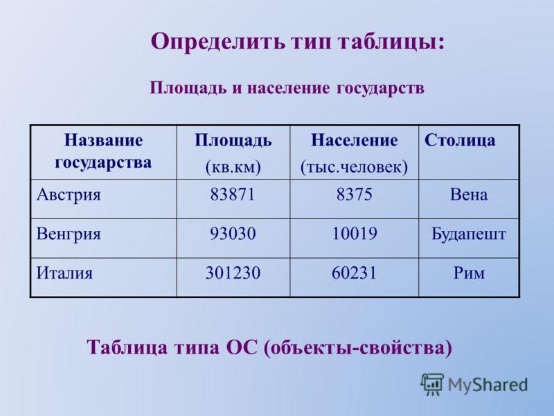 Производство металла Таблица типа ООН (объекты-объекты– несколько) Определить тип таблицы: Страна Год 20052010 Всего (млн. т) На душу населения (кг) Всего (млн. т) На душу населения (кг) Россия 3,5145,623 Венгрия 1,2562,365 Германия 2,6344,148 Польша