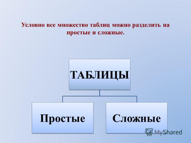 Что такое модель? Что такое моделирование? Какие модели называют натурными? Какие модели называются информационными? Какие существуют виды информационных моделей? Какие преимущества обеспечивают табличные модели по сравнению со словесным описанием?