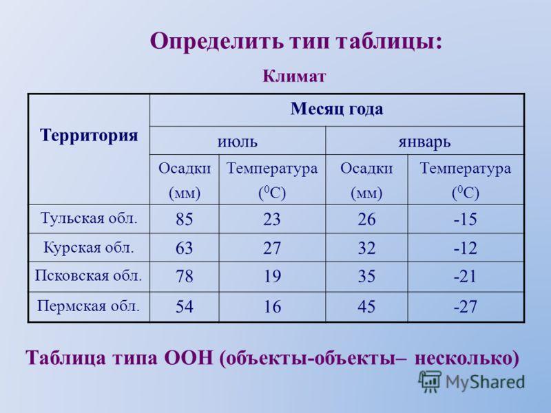 Определить тип таблицы: НазваниеСтранаПлощадь (кв. км) Глубина (м) БайкалРоссия315001620 ЛадожскоеРоссия17700230 МичиганСША57441281 Озёра Таблица типа ОС (объекты-свойства)
