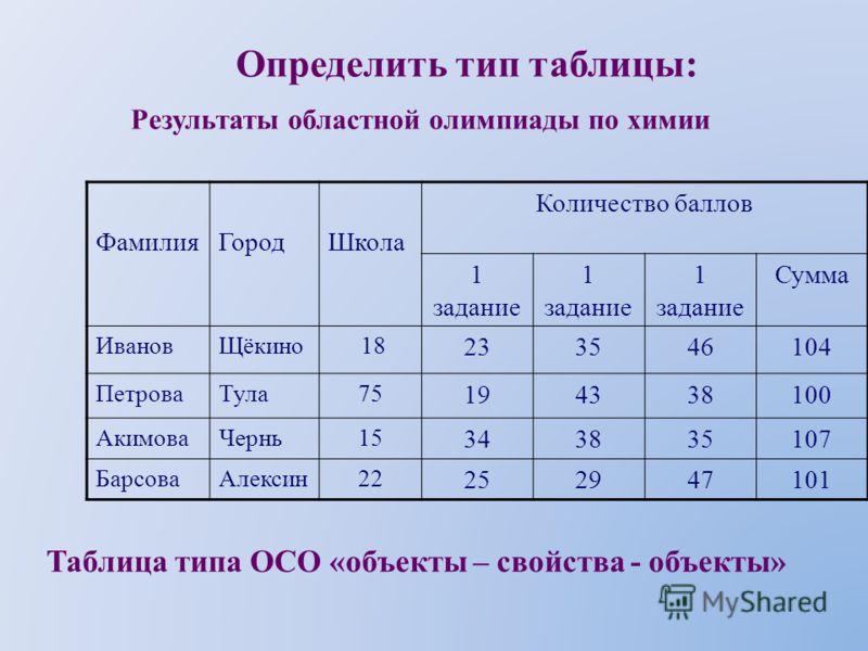 Определить тип таблицы: Таблица типа ООО (объекты-объекты-один) Предмет Успеваемость I полугодиеII полугодиеГод Литература544 Алгебра555 Физика444 Химия444 Табель успеваемости