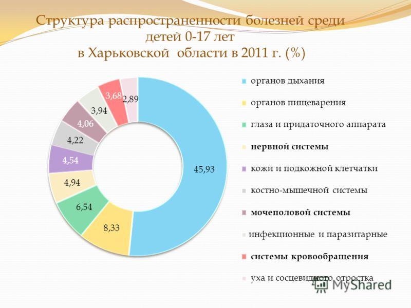 Структура распространенности болезней среди детей 0-17 лет в Харьковской области в 2011 г. (%)
