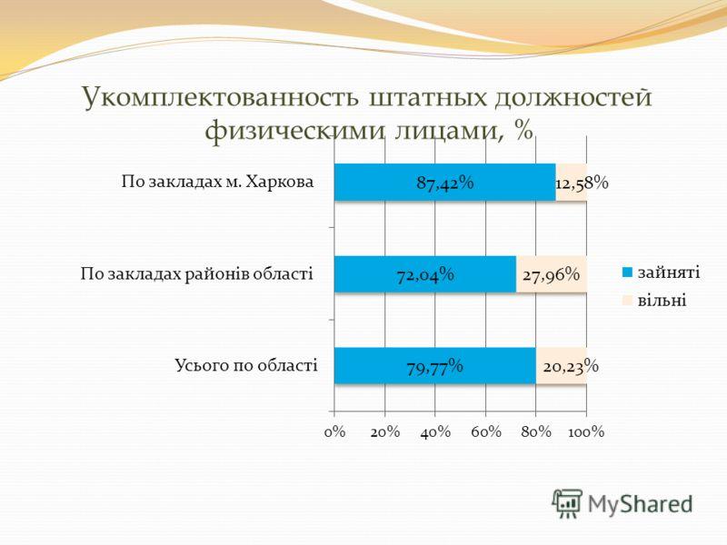 Укомплектованность штатных должностей физическими лицами, %