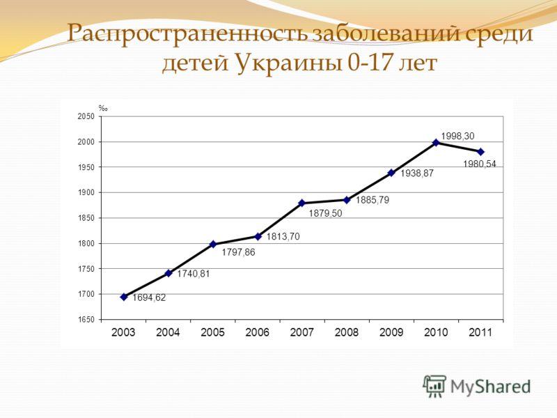 Распространенность заболеваний среди детей Украины 0-17 лет