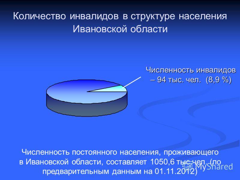 Количество инвалидов в структуре населения Ивановской области Численность инвалидов – 94 тыс. чел. (8,9 %) Численность постоянного населения, проживающего в Ивановской области, составляет 1050,6 тыс.чел. (по предварительным данным на 01.11.2012)