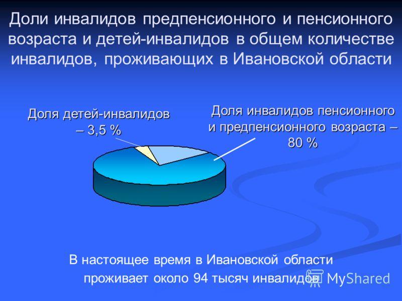 Доли инвалидов предпенсионного и пенсионного возраста и детей-инвалидов в общем количестве инвалидов, проживающих в Ивановской области Доля инвалидов пенсионного и предпенсионного возраста – 80 % В настоящее время в Ивановской области проживает около