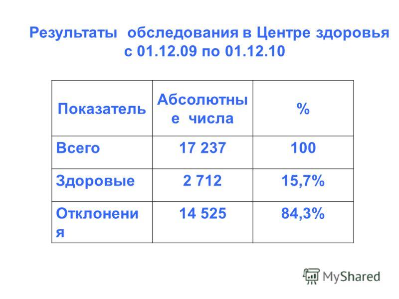 Результаты обследования в Центре здоровья с 01.12.09 по 01.12.10 Показатель Абсолютны е числа % Всего17 237100 Здоровые2 71215,7% Отклонени я 14 52584,3%