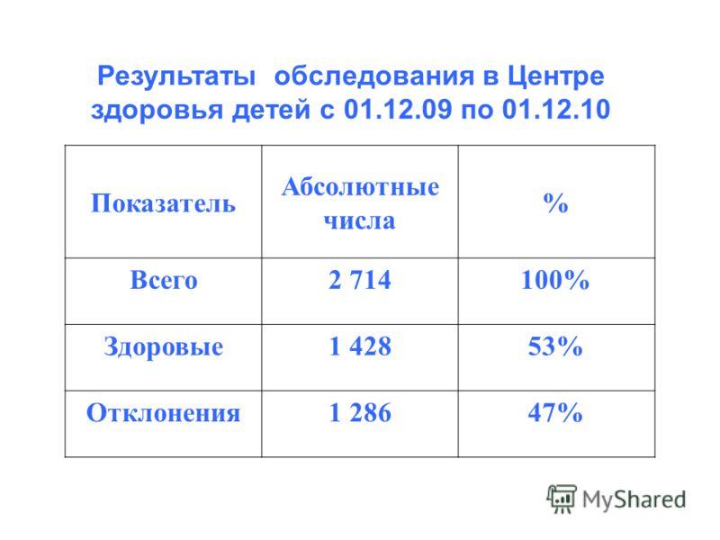 Результаты обследования в Центре здоровья детей с 01.12.09 по 01.12.10 Показатель Абсолютные числа % Всего2 714100% Здоровые1 42853% Отклонения1 28647%