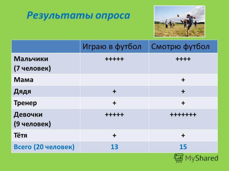 Результаты опроса Играю в футболСмотрю футбол Мальчики (7 человек) +++++++++ Мама+ Дядя++ Тренер++ Девочки (9 человек) ++++++++++++ Тётя++ Всего (20 человек)1315