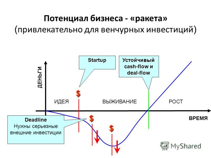 ВРЕМЯ ДЕНЬГИ $ $ $ Startup Устойчивый cash-flow и deal-flow ИДЕЯВЫЖИВАНИЕРОСТ Deadline Нужны серьезные внешние инвестиции Потенциал бизнеса - «ракета» ( привлекательно для венчурных инвестиций )