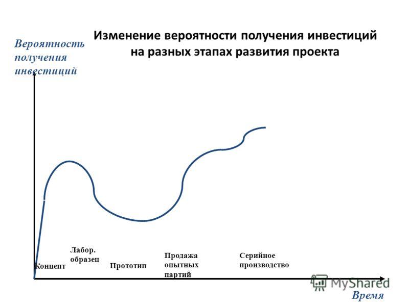 Изменение вероятности получения инвестиций на разных этапах развития проекта Время Вероятность получения инвестиций Концепт Лабор. образец Прототип Продажа опытных партий Серийное производство