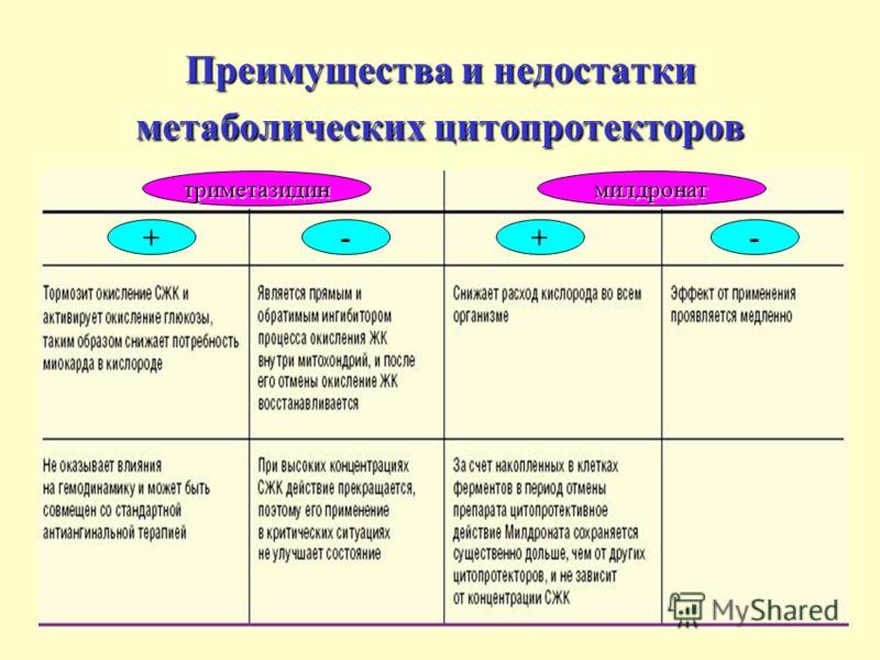 Преимущества и недостатки метаболических цитопротекторов ++-- триметазидинмилдронат