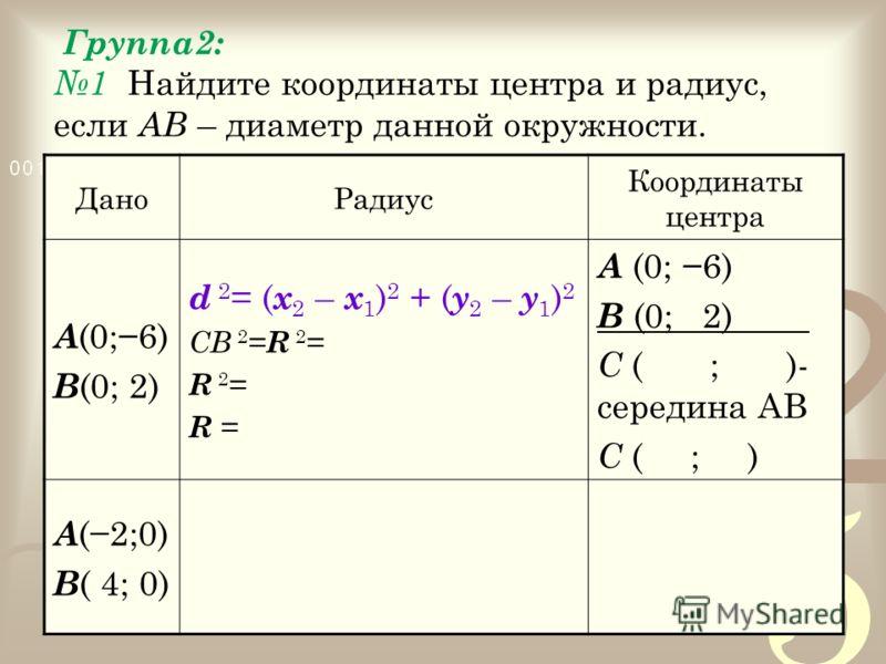 Группа2: 1 Найдите координаты центра и радиус, если АВ – диаметр данной окружности. ДаноРадиус Координаты центра А (0;6) В (0; 2) d 2 = ( x 2 – x 1 ) 2 + ( y 2 – y 1 ) 2 СВ 2 = R 2 = R 2 = R = А (0; 6) В (0; 2). С ( ; )- середина АВ С ( ; ) А (2;0) В
