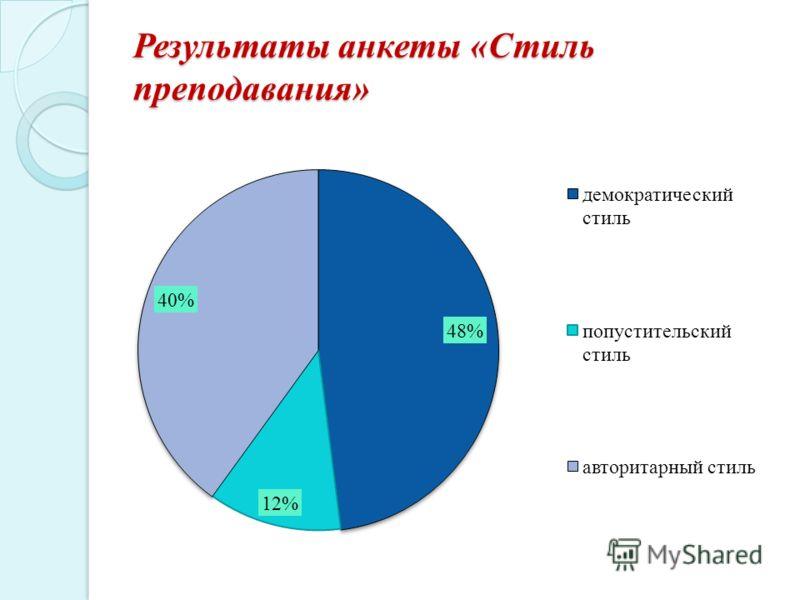 Результаты анкеты «Стиль преподавания»