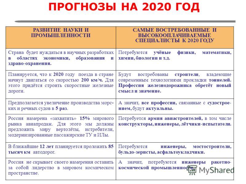 ПРОГНОЗЫ НА 2020 ГОД РАЗВИТИЕ НАУКИ И ПРОМЫШЛЕННОСТИ САМЫЕ ВОСТРЕБОВАННЫЕ И ВЫСОКООПЛАЧИВАЕМЫЕ СПЕЦИАЛИСТЫ К 2020 ГОДУ Страна будет нуждаться в научных разработках в областях экономики, образования и здраво-охранения. Потребуются учёные физики, матем