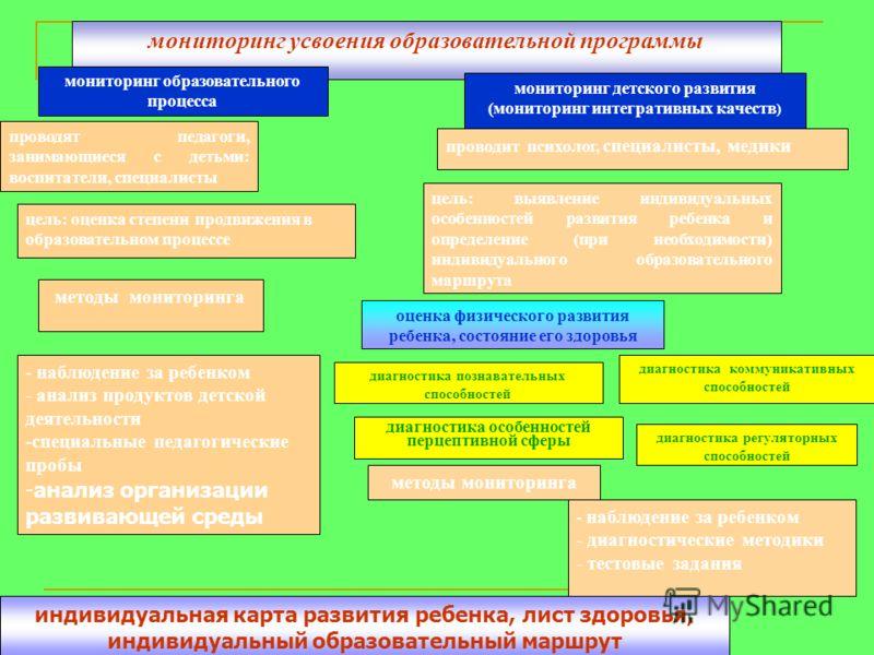 мониторинг усвоения образовательной программы мониторинг образовательного процесса мониторинг детского развития (мониторинг интегративных качеств ) проводят педагоги, занимающиеся с детьми: воспитатели, специалисты проводит психолог, специалисты, мед