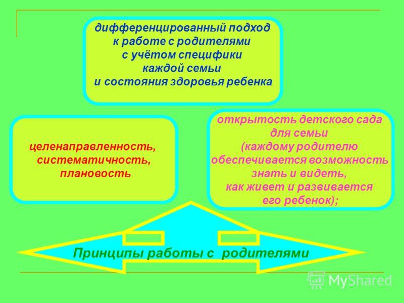 Принципы работы с родителями целенаправленность, систематичность, плановость дифференцированный подход к работе с родителями с учётом специфики каждой семьи и состояния здоровья ребенка открытость детского сада для семьи (каждому родителю обеспечивае