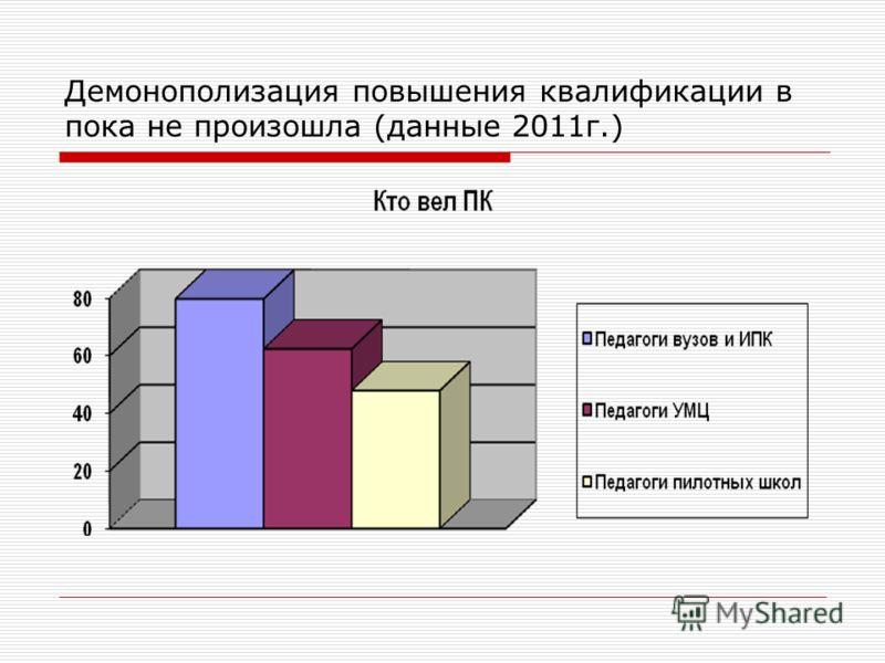 Демонополизация повышения квалификации в пока не произошла (данные 2011г.)