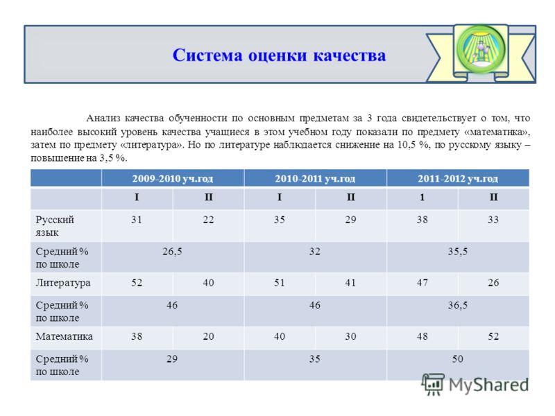 2009-2010 уч.год2010-2011 уч.год2011-2012 уч.год IIII 1 Русский язык 312235293833 Средний % по школе 26,53235,5 Литература524051414726 Средний % по школе 46 36,5 Математика382040304852 Средний % по школе 293550 Система оценки качества Анализ качества