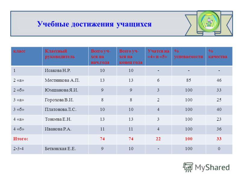 Учебные достижения учащихся классКлассный руководитель Всего уч- хся на нач.года Всего уч- хся на конец года Учатся на «4» и «5» % успеваемости % качества 1Исакова Н.Р.10 --- 2 «а»Местникова А.П.13 68546 2 «б»Юмшанова Я.И.99310033 3 «а»Горохова В.И.8