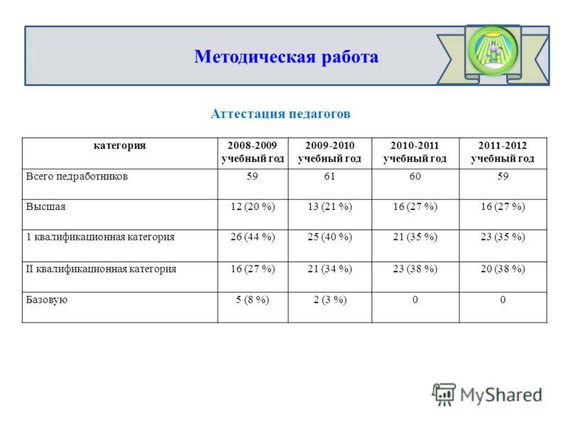 Методическая работа Аттестация педагогов категория2008-2009 учебный год 2009-2010 учебный год 2010-2011 учебный год 2011-2012 учебный год Всего педработников59616059 Высшая12 (20 %)13 (21 %)16 (27 %) 1 квалификационная категория26 (44 %)25 (40 %)21 (